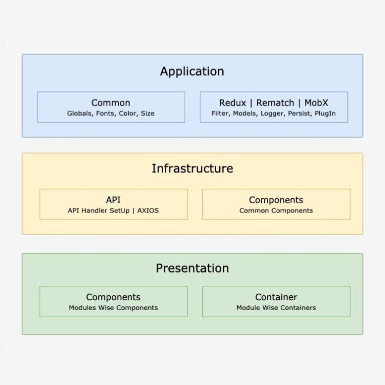https://kpiteng.com/assets/blogs/react/react-clean-architecture.jpg